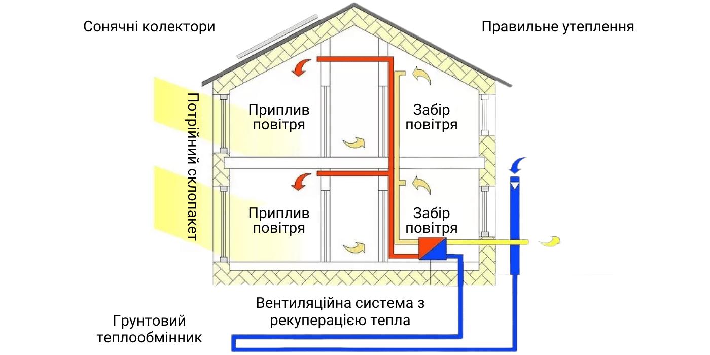 Схема вентиляції у пасивному (енергоефективному) будинку