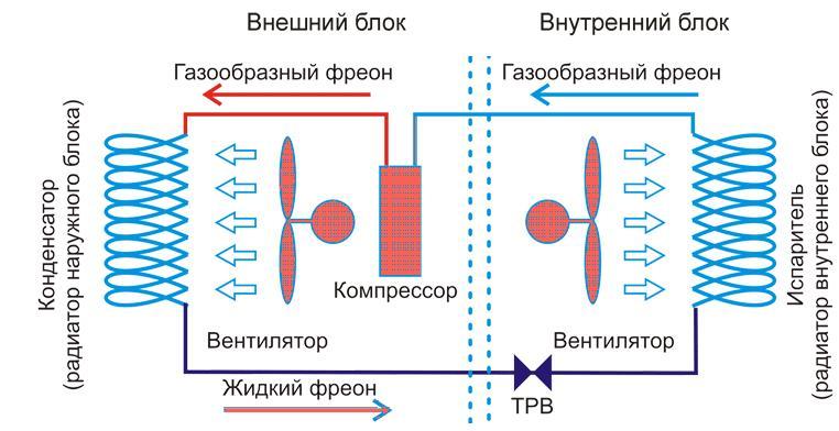 Схема роботи кондиціонера