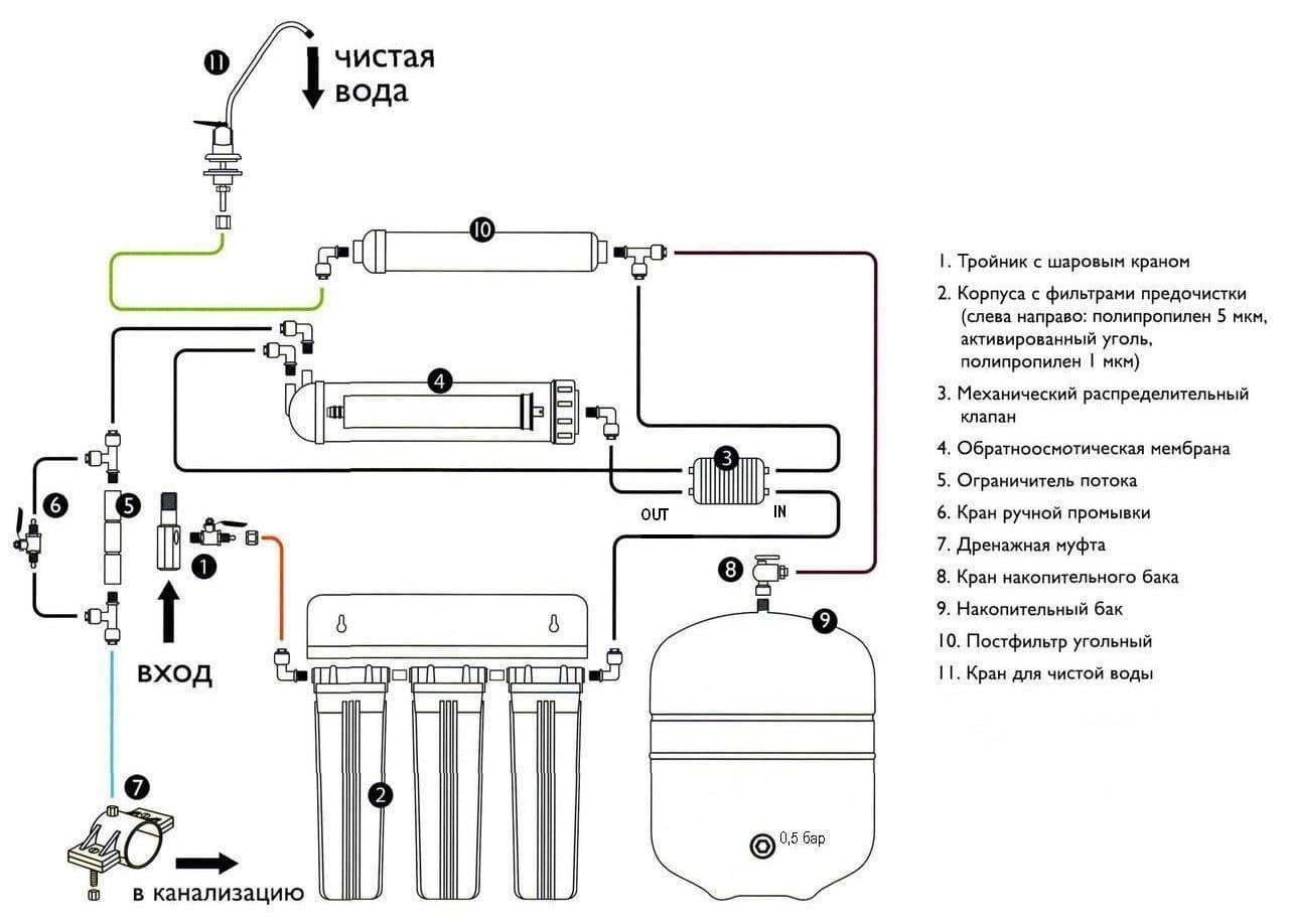 Схема підключення зворотного осмосу
