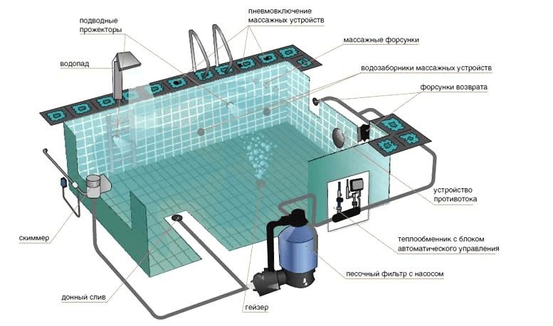 Повноцінна система фільтрації для басейну