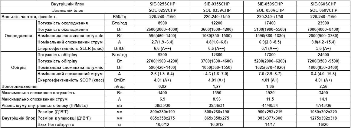 Характеристики внутрішнього і зовнішнього блоку Саката
