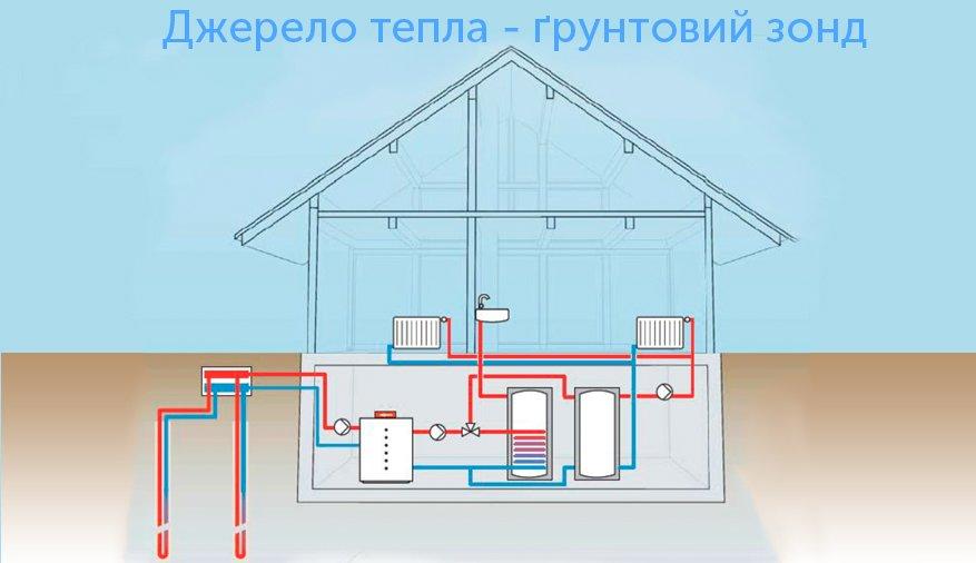 Принцип роботи геотермальних насосів з джерелом тепла - ґрунтовим зонтом