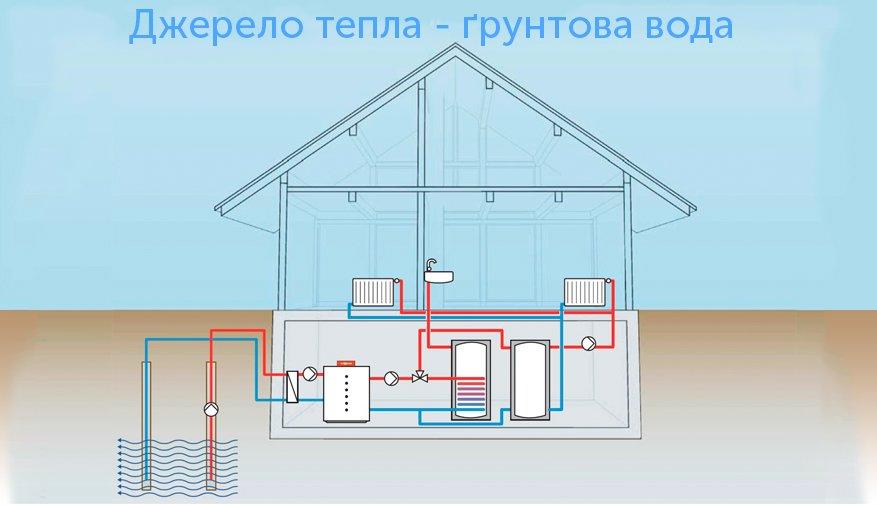 Принцип роботи геотермальних насосів з ґрунтовими водами як джерелом тепла