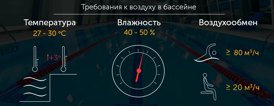 Вимоги до повітря в басейні
