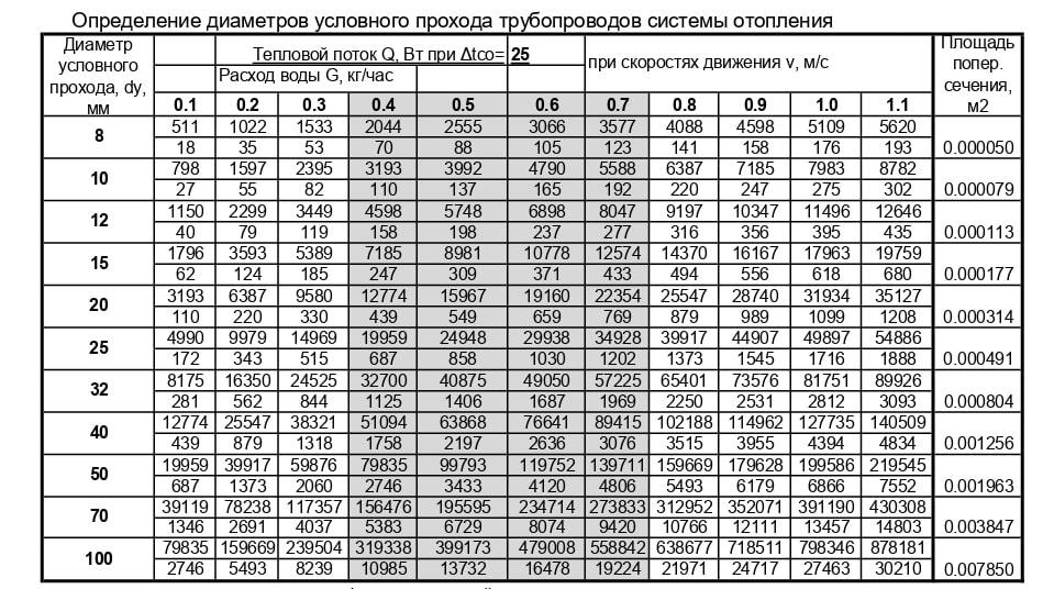 Таблиця по визначенню діаметра трубопроводів