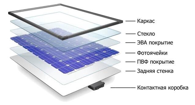 Конструкція сонячної батареї