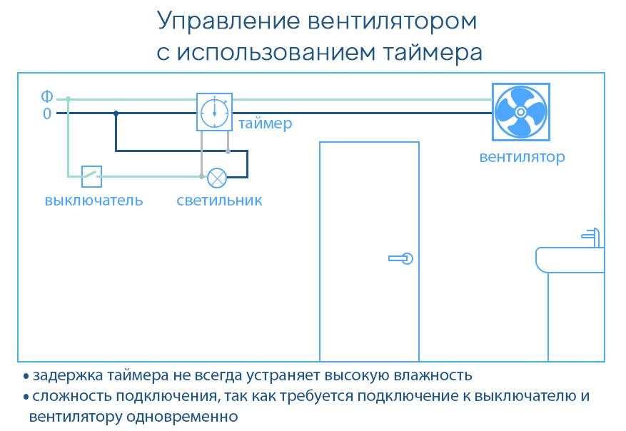 Схема работы вентилятора с таймером
