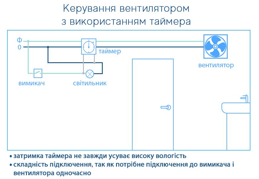 Схема роботи вентилятора з таймером