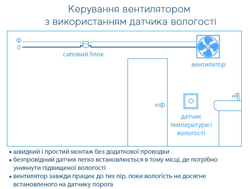 Схема роботи вентилятора з датчиком вологості