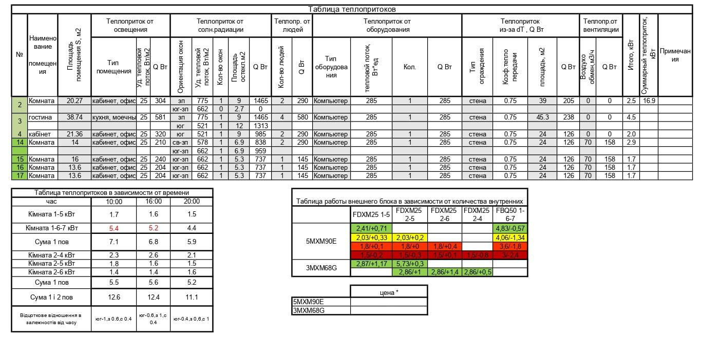 Як виглядає розрахунок теплопритоків для системи кондиціонування