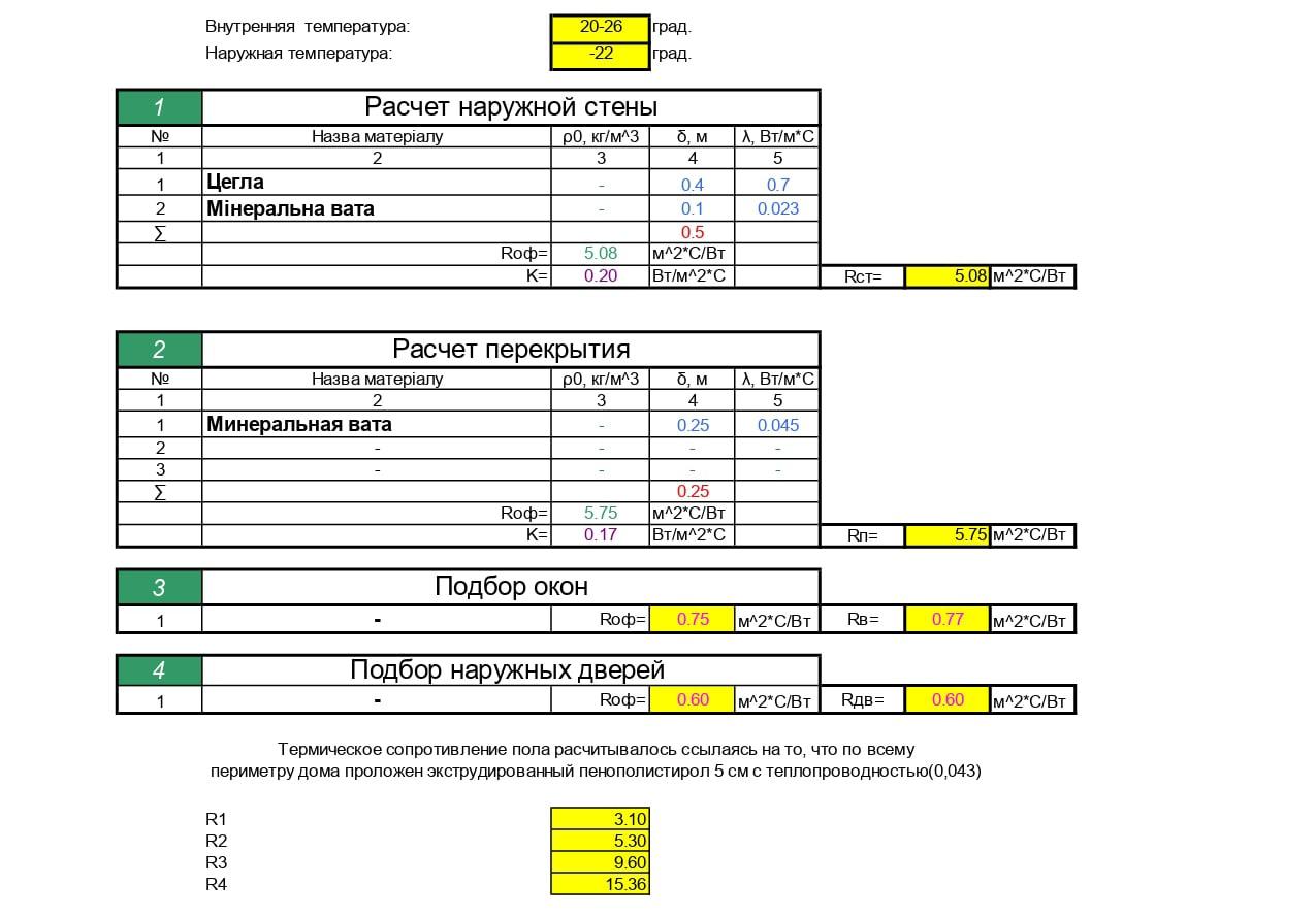 Розрахунок теплонадходжень для системи опалення