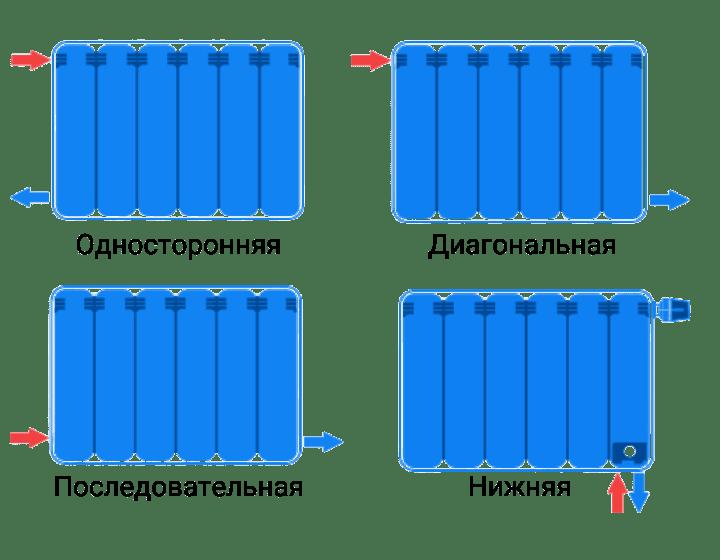 Послідовне і одностороннє бокове підключення радіаторів