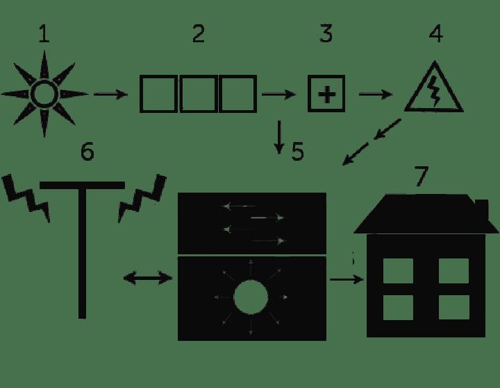 Схема використання гібридного інвертора