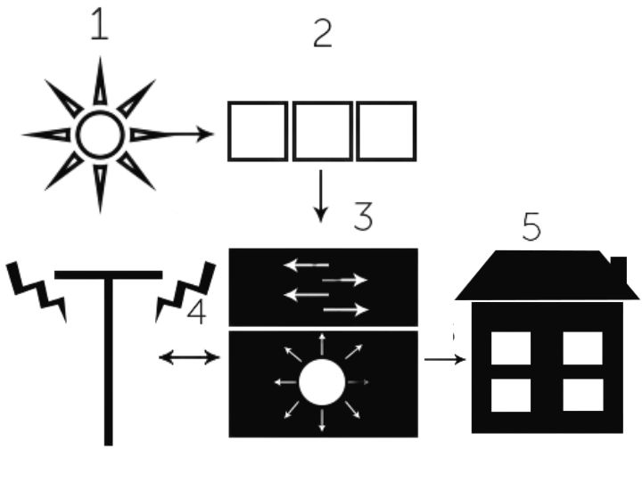 Використання мережевого інвертора