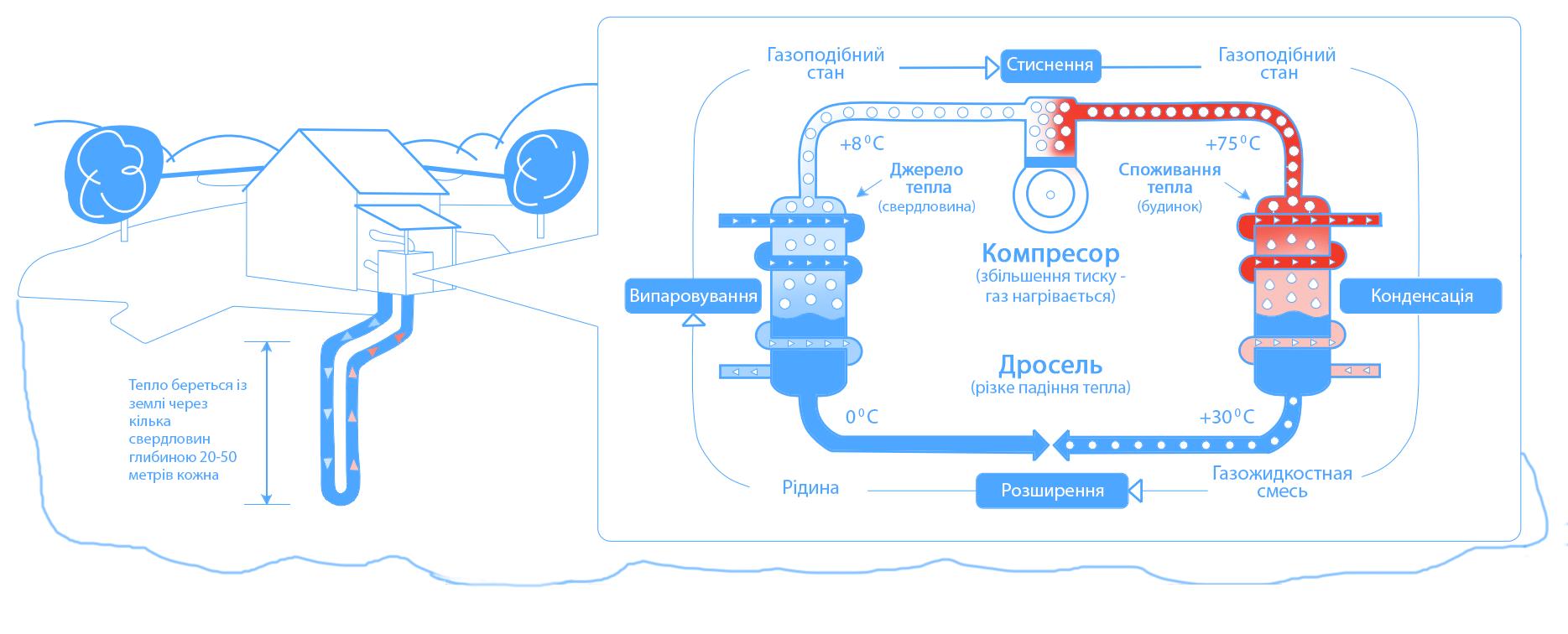Як працює тепловий насос