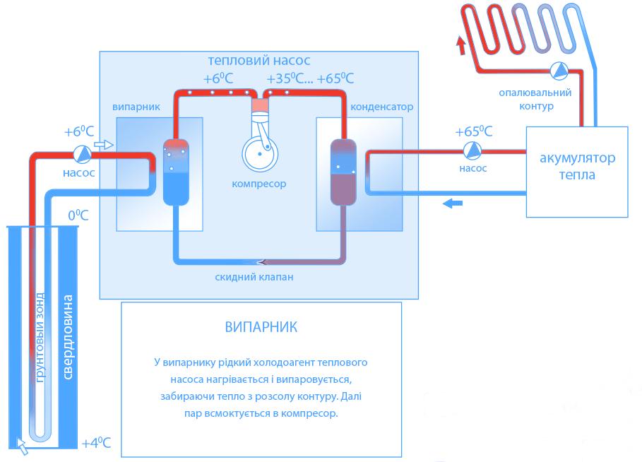 Принцип роботи теплового насоса і випарника