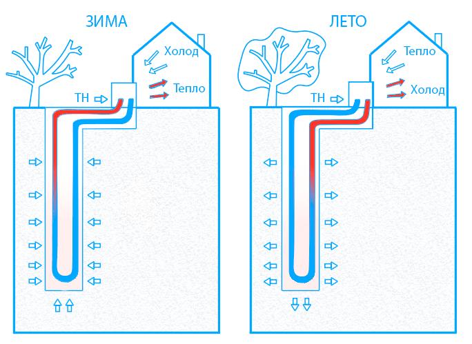 Как работает тепловой насос зимой и летом