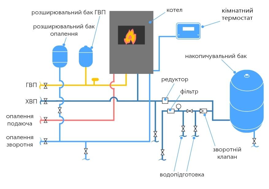 Підключення газового котла і допоміжного обладнання