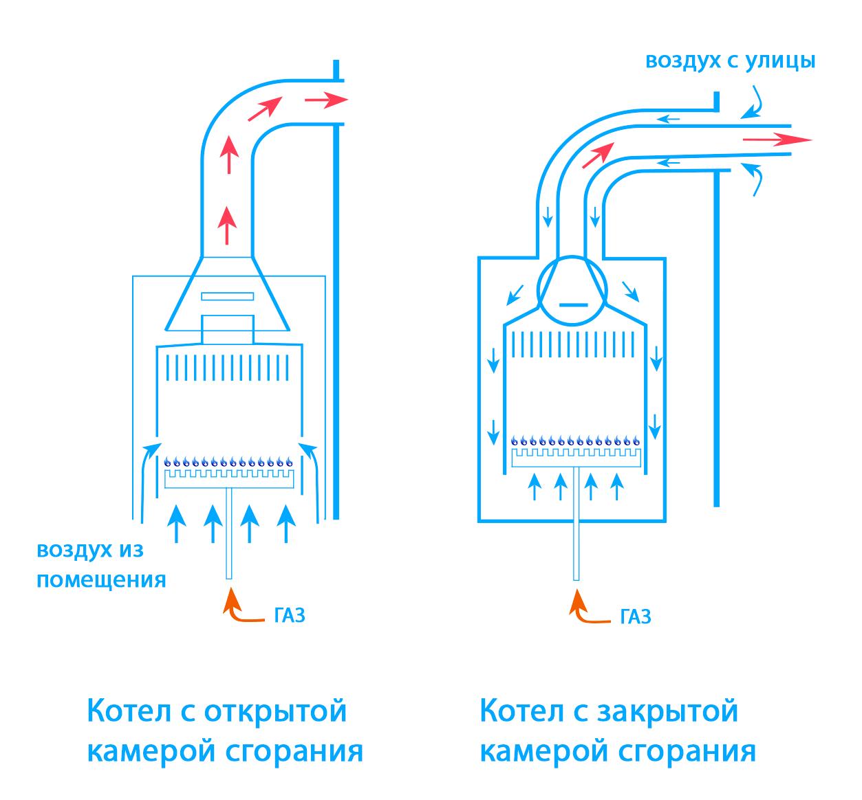 Чем отличаются котлы с открыnой и закрытой камерой сгорания
