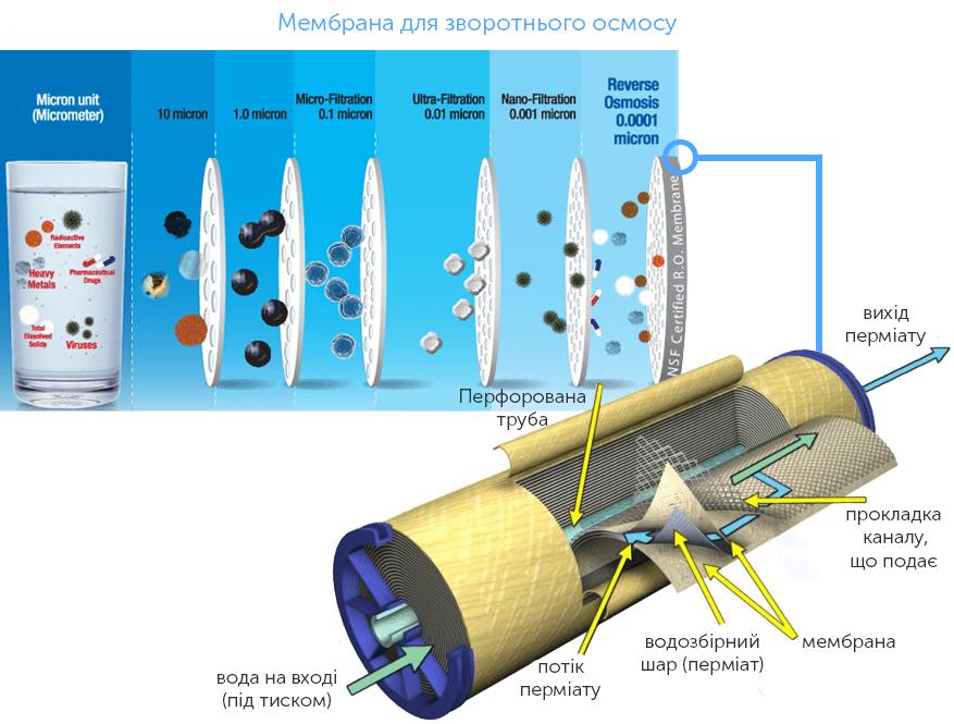 З чого складається мембрана зворотного осмосу