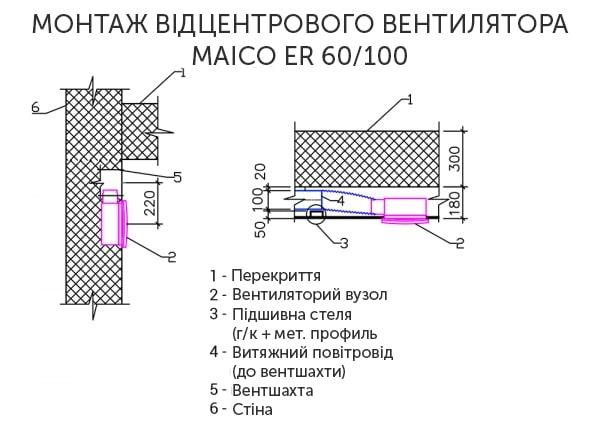 Схема монтажу відцентрового вентилятора