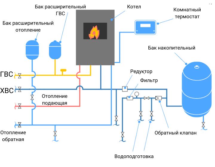 Подключение газового котла и вспомогательного оборудования
