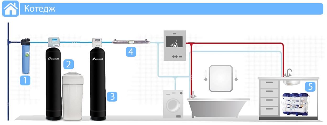 Система водоочищення для котеджу на базі фільтра Ecosoft