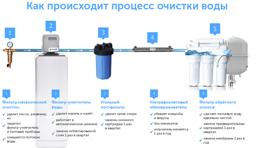 Процесс очистки воды с помощью обратного осмоса