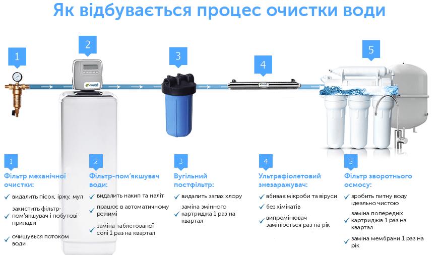Процес очищення води за допомогою зворотного осмосу