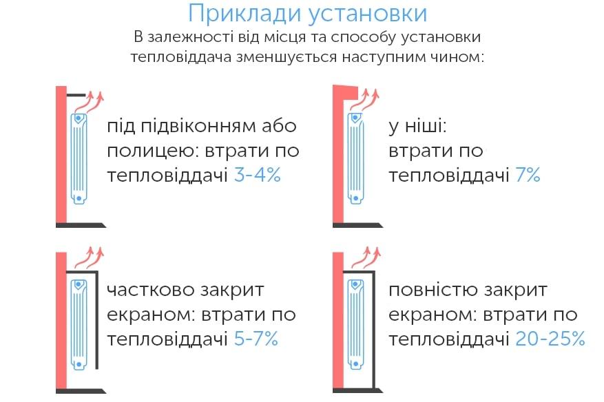 Приклади монтажу радіатора в залежності від місця і способу установки