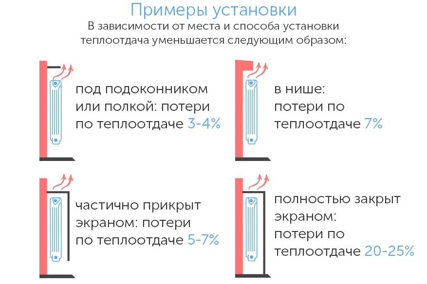Примеры монтажа радиатора в зависимости от места и способа установки