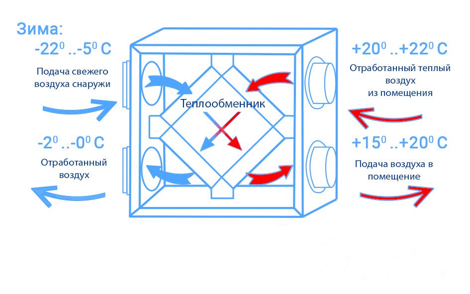 Принцип работы рекуператора в системе вентиляции