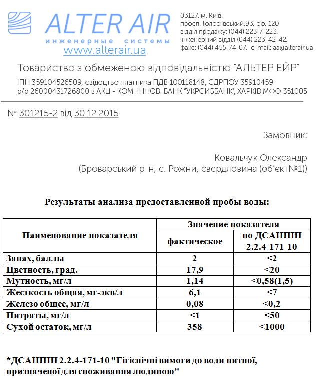 Результат аналізу води
