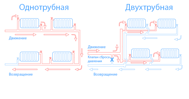 Відмінності однотрубної і двотрубної систем опалення