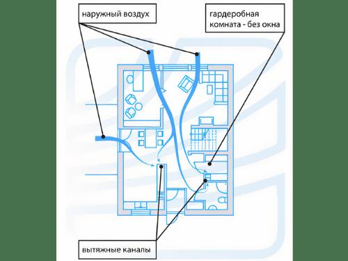 Схема организации вентиляции в гардеробной комнате без окон