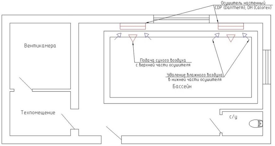 Схема применения приточно-вытяжной установки с осушением для вентиляции бассейна