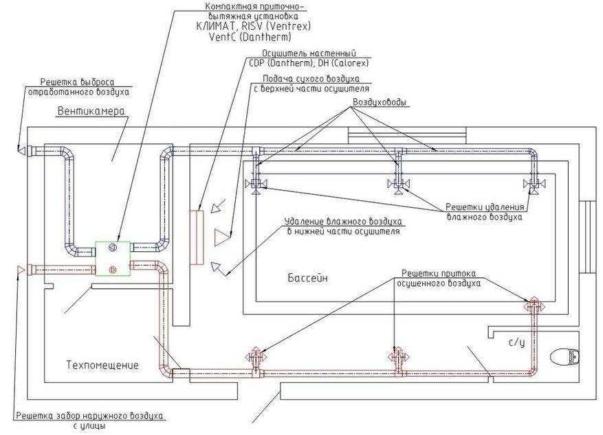 Схема работы вентиляции бассейна летом - без рециркуляции
