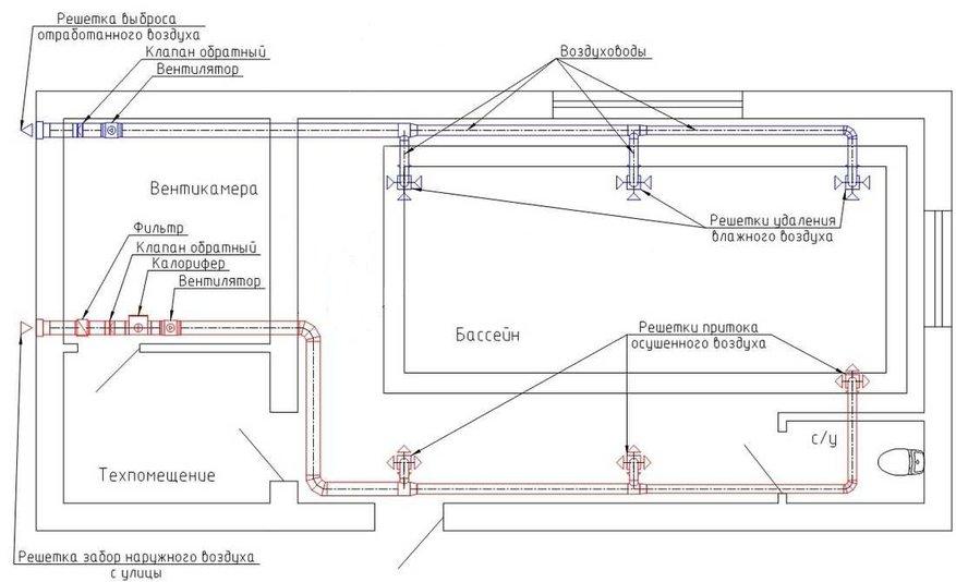 Как работает вентиляция с рециркуляцией и осушение воздуха в бассейне