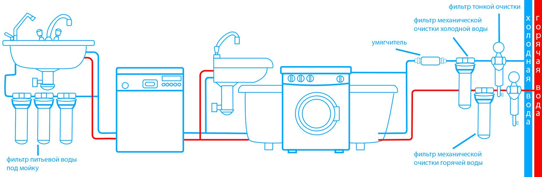 Система водоочищення для дому та квартири