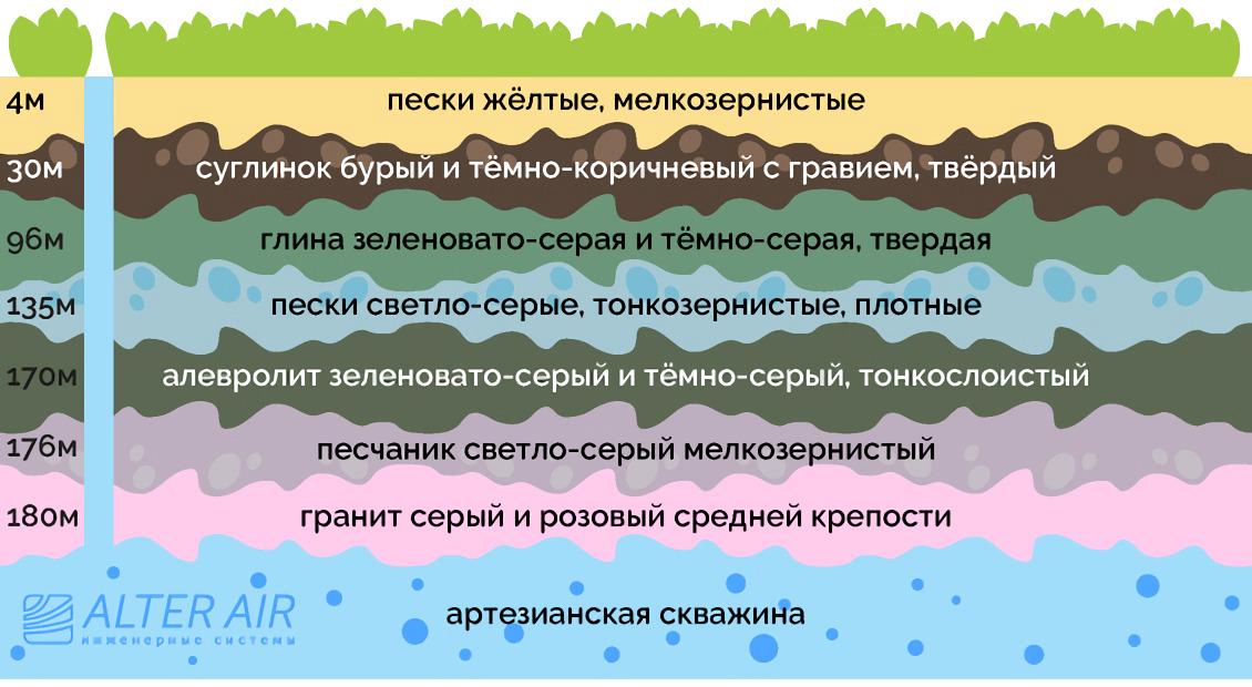 Шари грунту, через які проходить вода з джерела