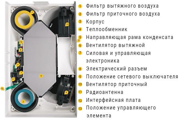 Оснащення припливно-витяжної установки