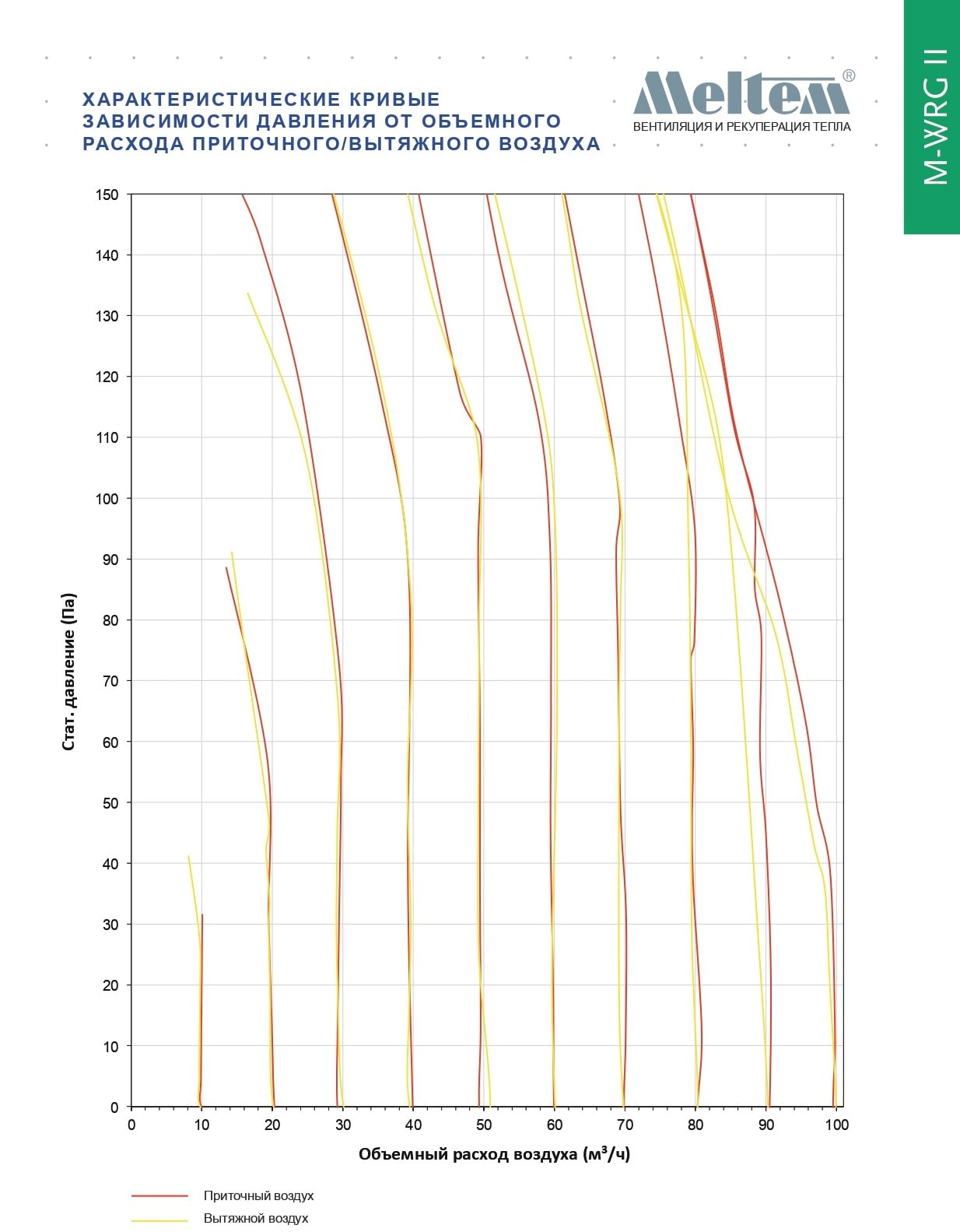Крива витрати припливного і витяжного повітря